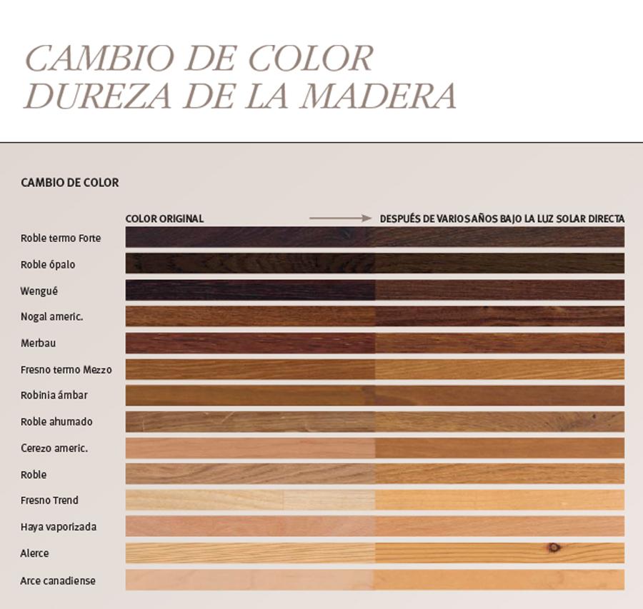 Cambio de color en la madera natural